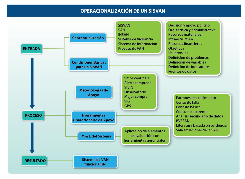 Seguridad Alimentaria y Nutricional Sistema de Información Proceso de